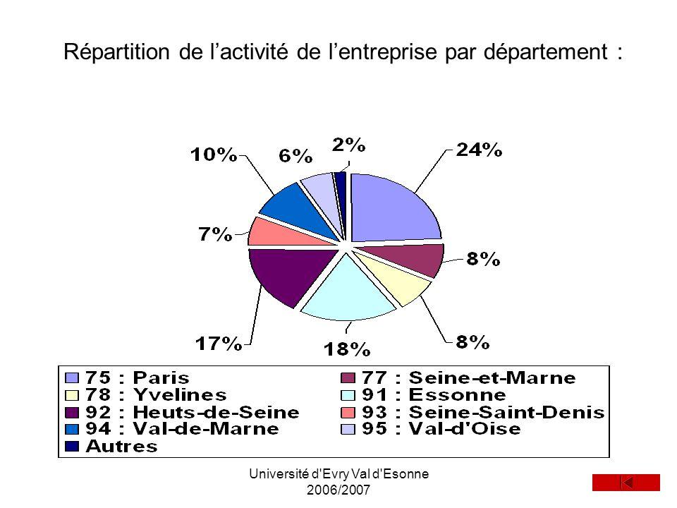 Université d Evry Val d Esonne 2006/2007
