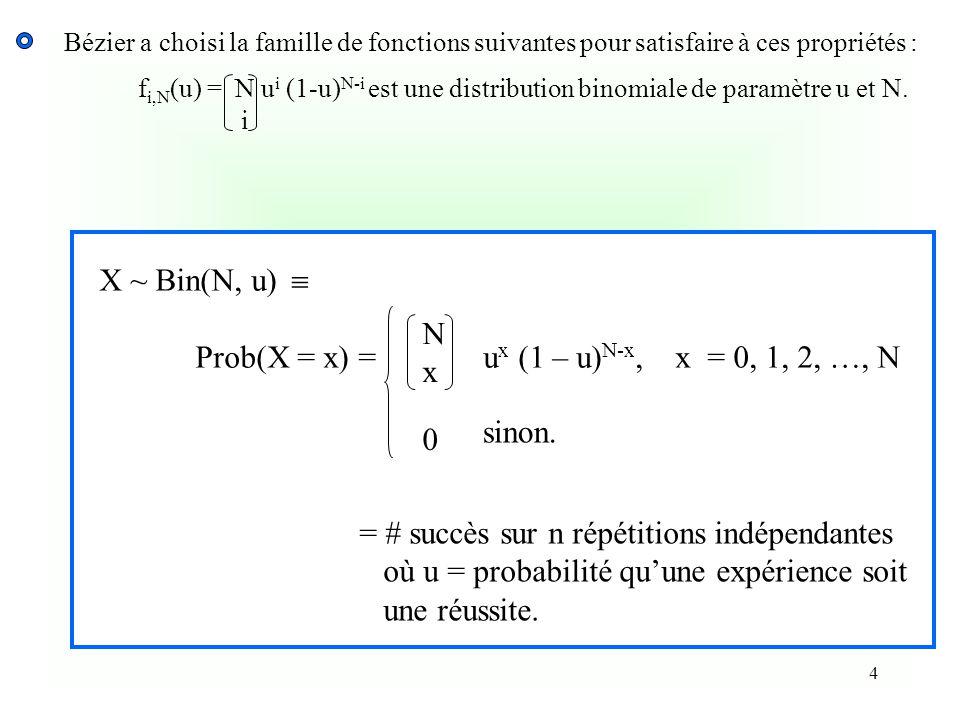 Prob(X = x) = ux (1 – u)N-x, x = 0, 1, 2, …, N N x