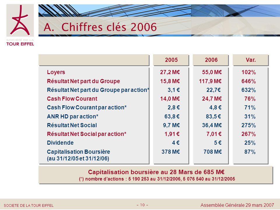 Capitalisation boursière au 28 Mars de 685 M€