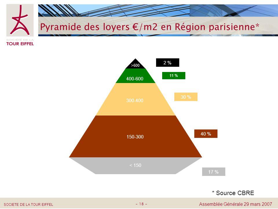 Pyramide des loyers €/m2 en Région parisienne*
