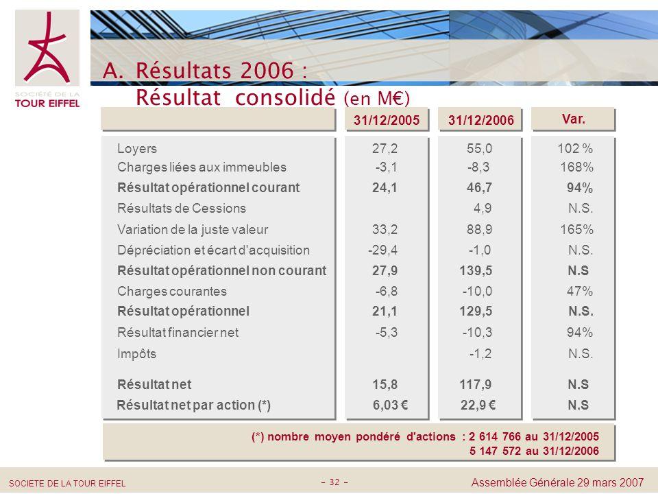 Résultats 2006 : Résultat consolidé (en M€)