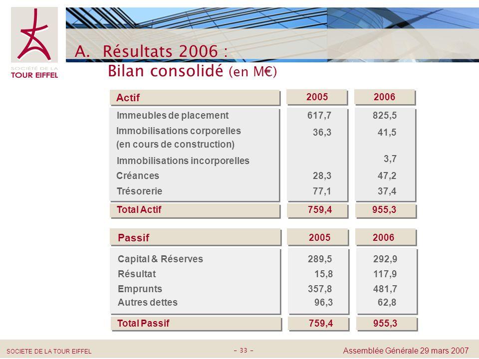 Résultats 2006 : Bilan consolidé (en M€)