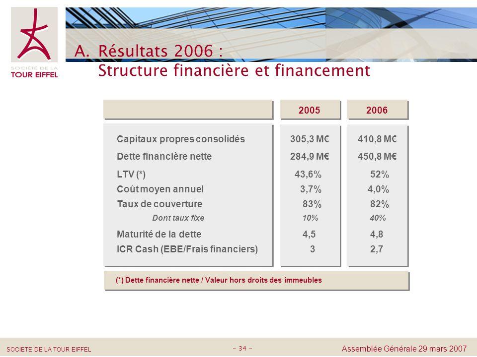 Résultats 2006 : Structure financière et financement