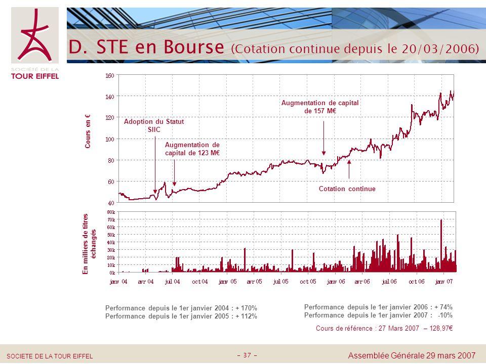 STE en Bourse (Cotation continue depuis le 20/03/2006)