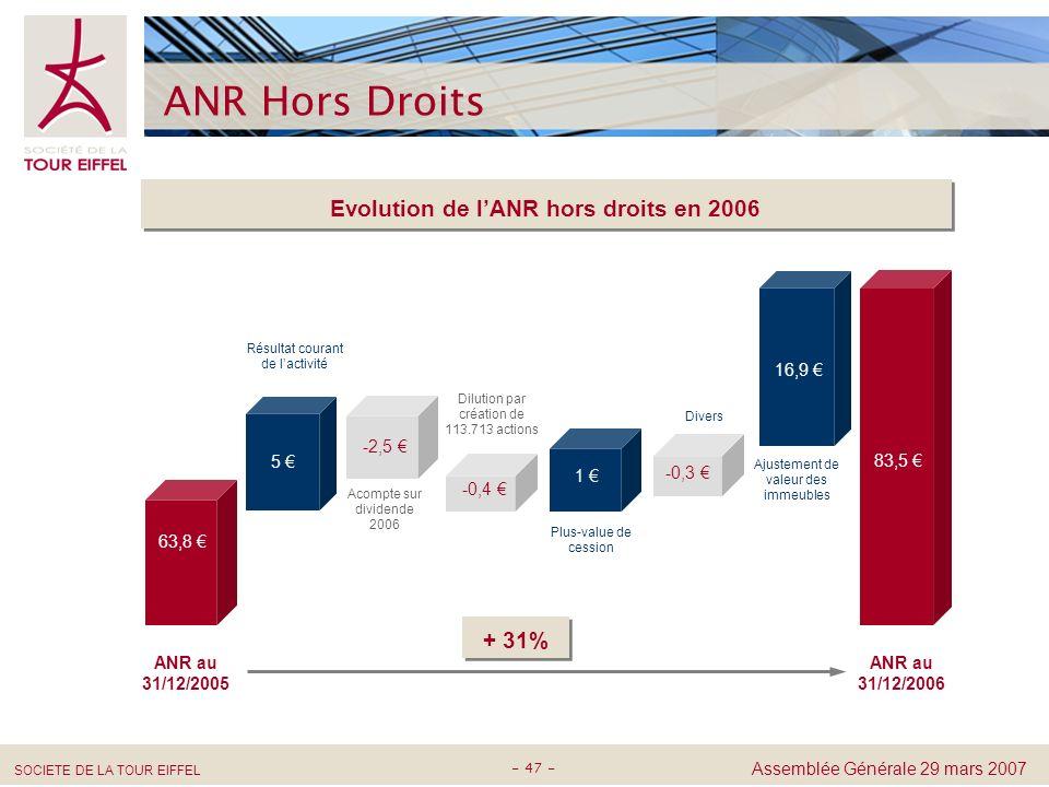 Evolution de l'ANR hors droits en 2006