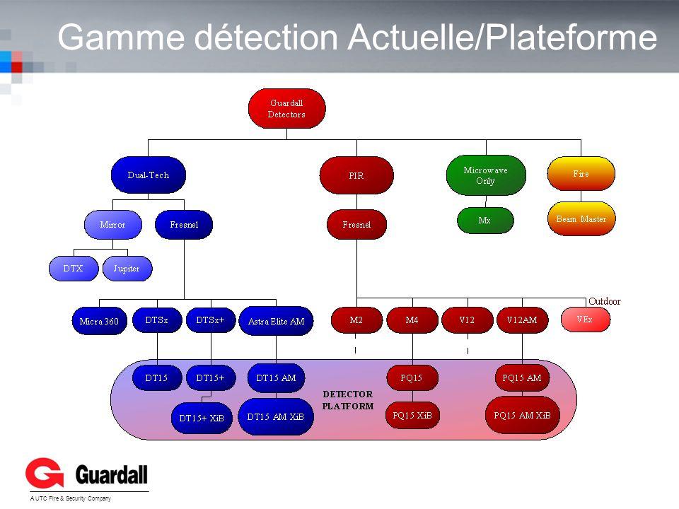 Gamme détection Actuelle/Plateforme