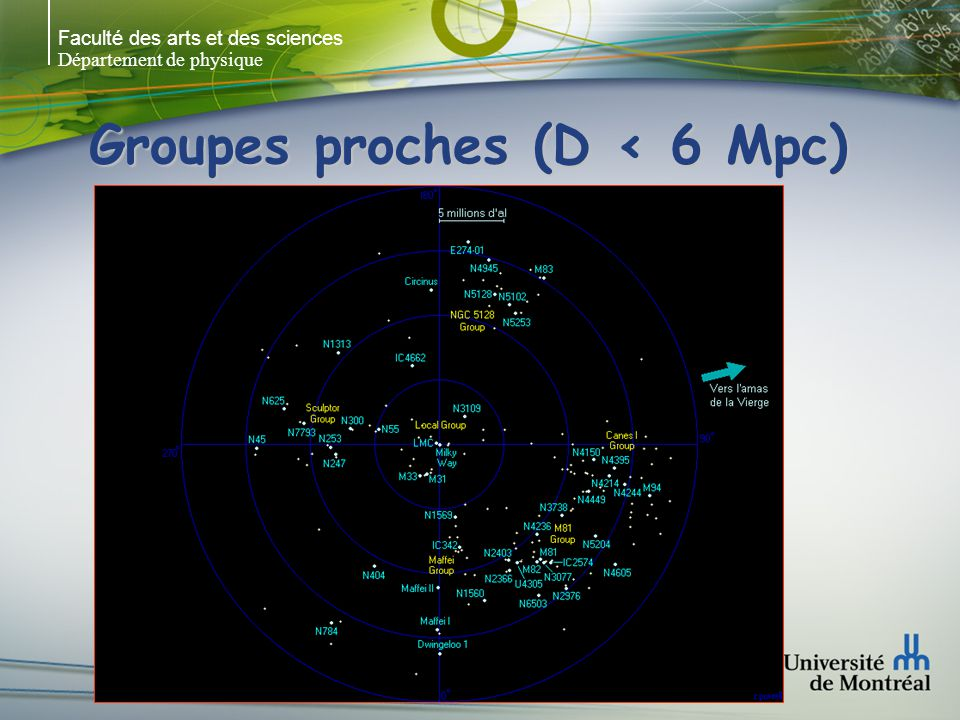 Groupes proches (D < 6 Mpc)