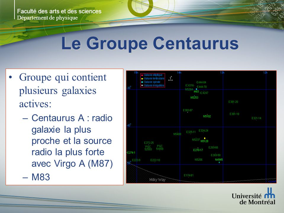Le Groupe Centaurus Groupe qui contient plusieurs galaxies actives: