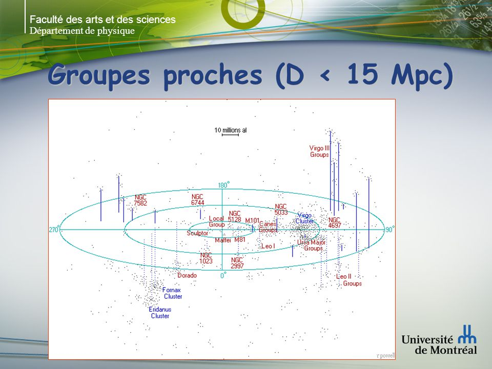 Groupes proches (D < 15 Mpc)