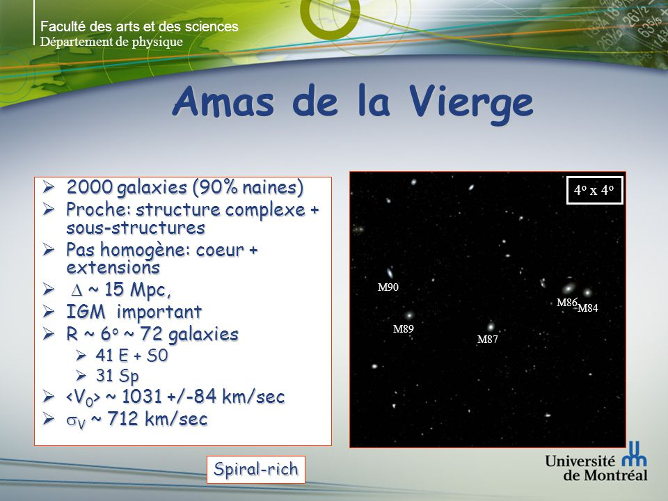 Amas de la Vierge 2000 galaxies (90% naines)