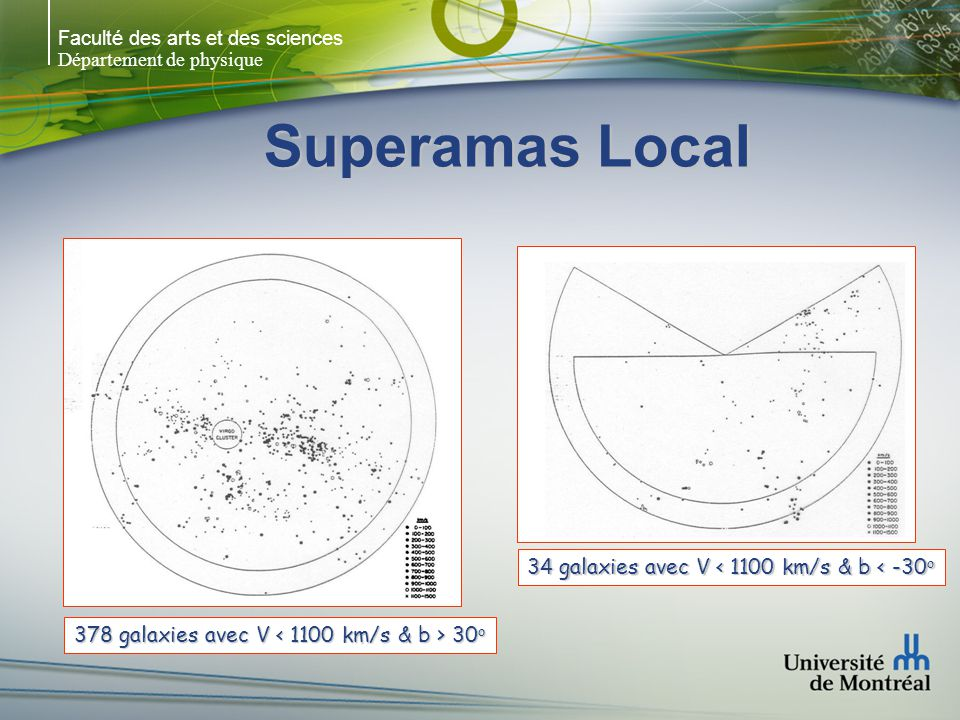 Superamas Local 34 galaxies avec V < 1100 km/s & b < -30o