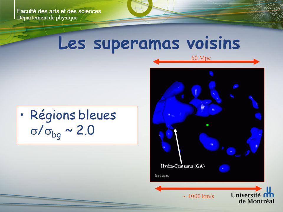Les superamas voisins Régions bleues s/sbg ~ 2.0 60 Mpc ~ 4000 km/s