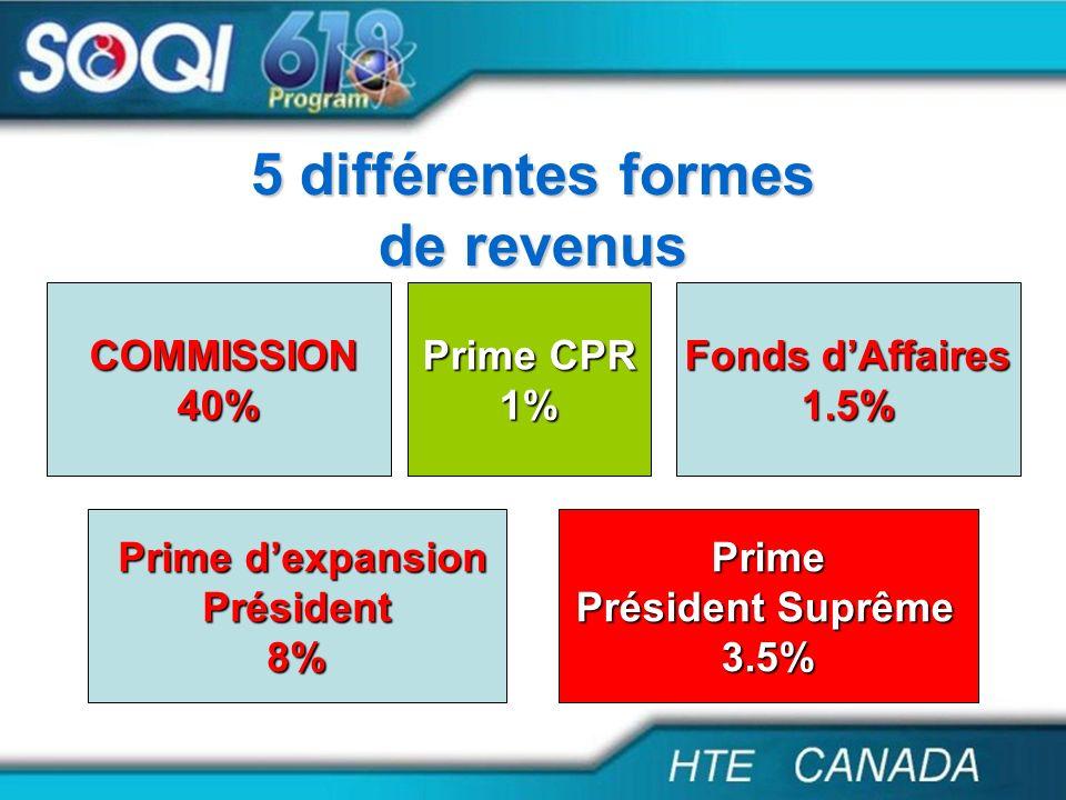 5 différentes formes de revenus
