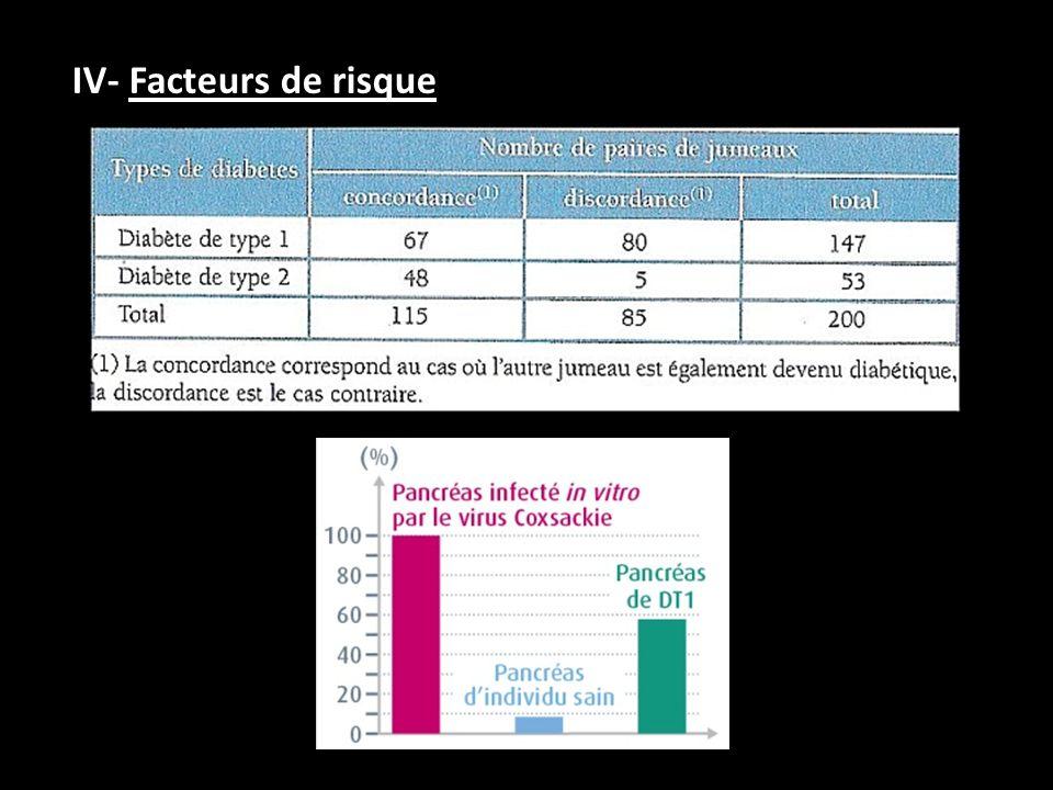 IV- Facteurs de risque
