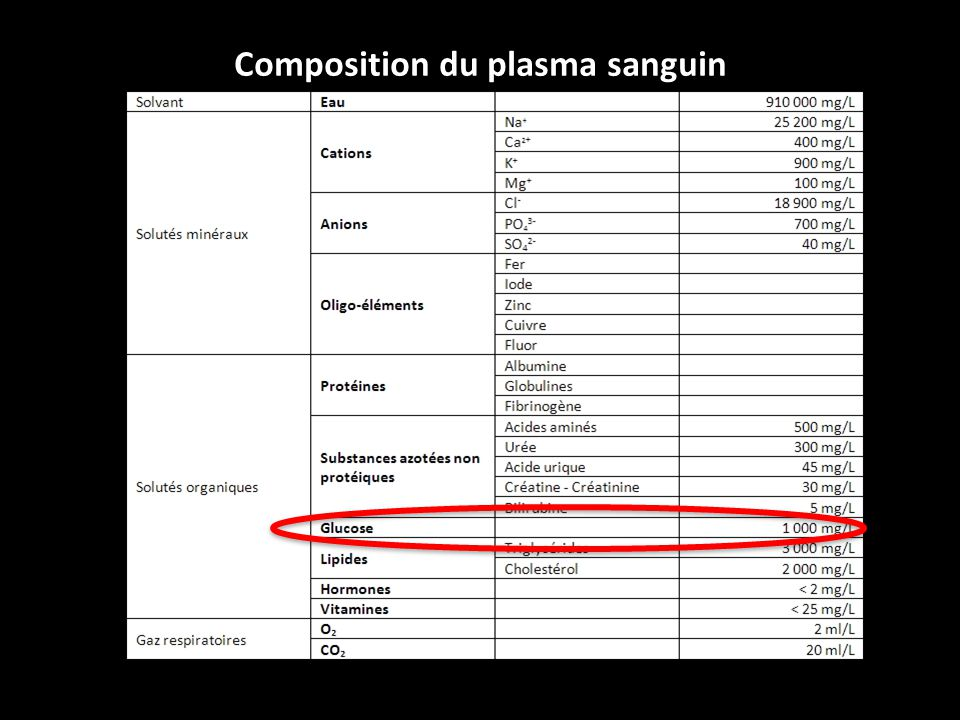 Composition du plasma sanguin