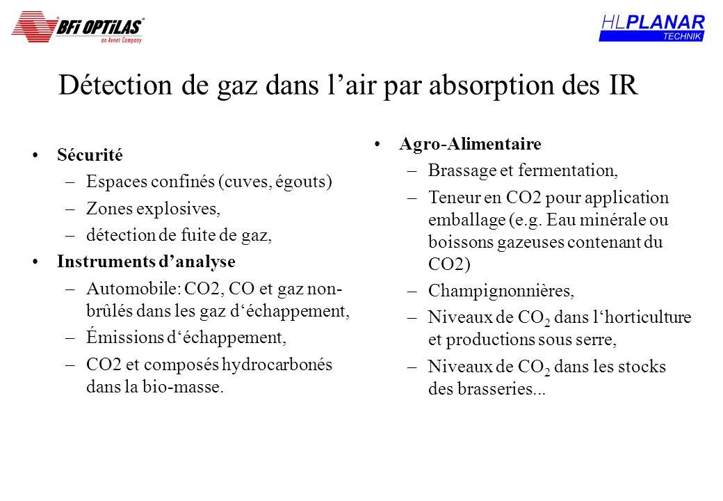 Détection de gaz dans l'air par absorption des IR