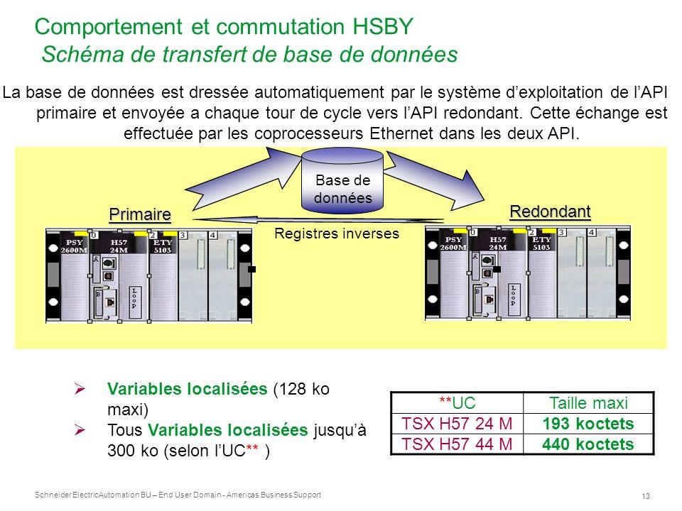 Comportement et commutation HSBY Schéma de transfert de base de données