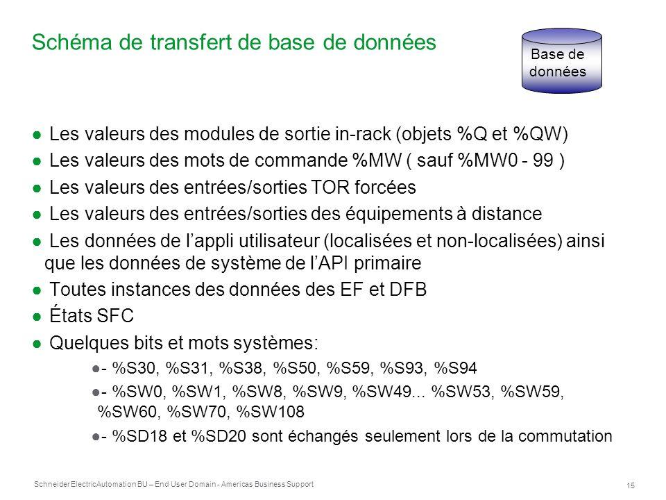 Schéma de transfert de base de données