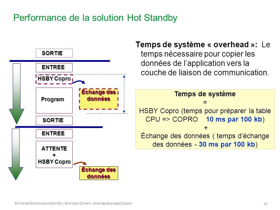 Performance de la solution Hot Standby
