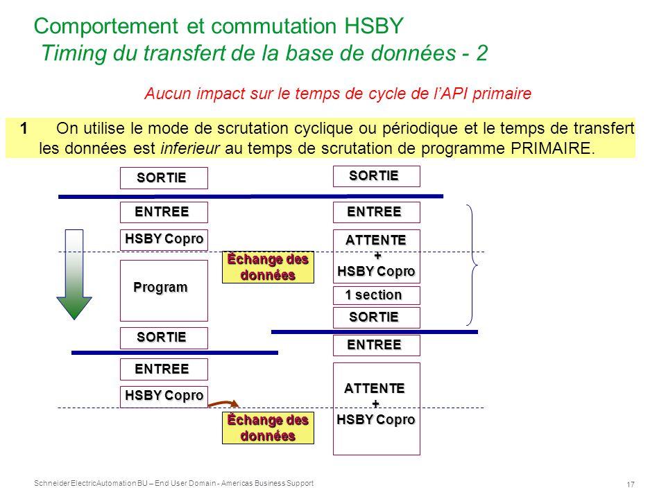 Comportement et commutation HSBY Timing du transfert de la base de données - 2