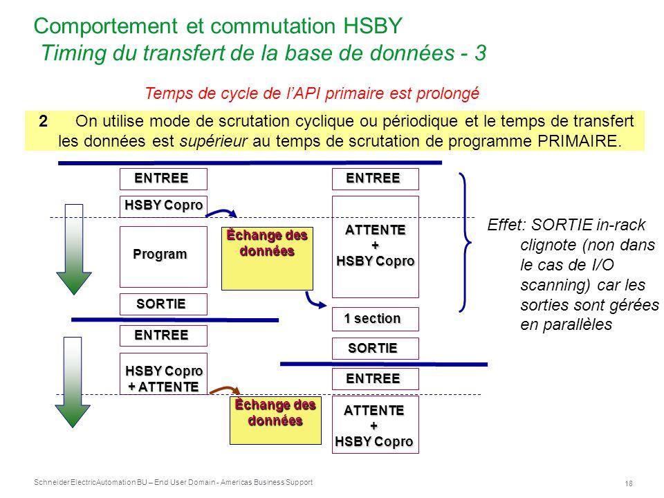Comportement et commutation HSBY Timing du transfert de la base de données - 3