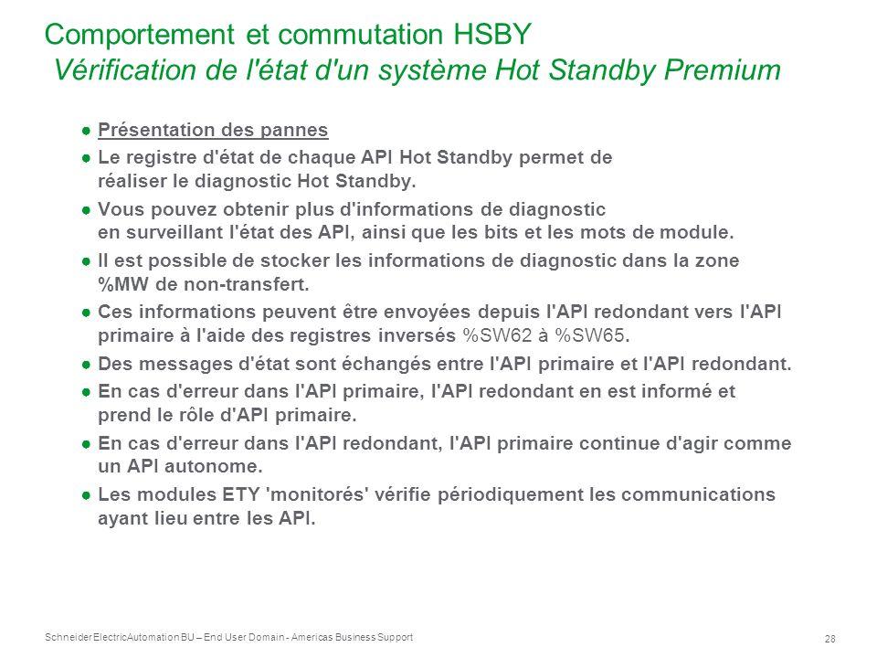 Comportement et commutation HSBY Vérification de l état d un système Hot Standby Premium