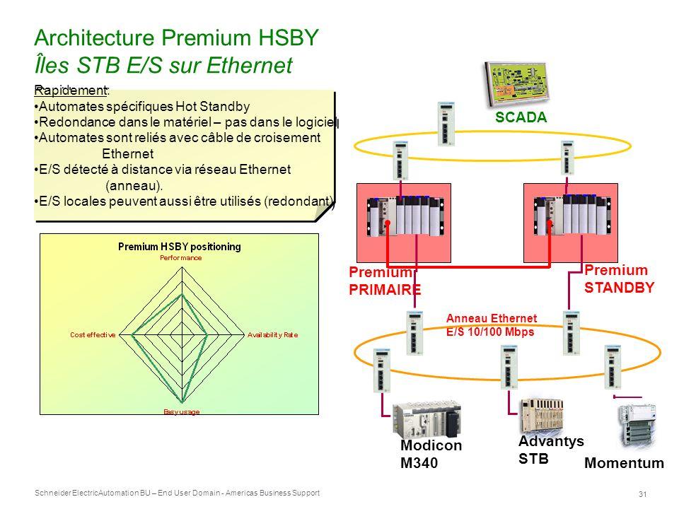 Architecture Premium HSBY Îles STB E/S sur Ethernet