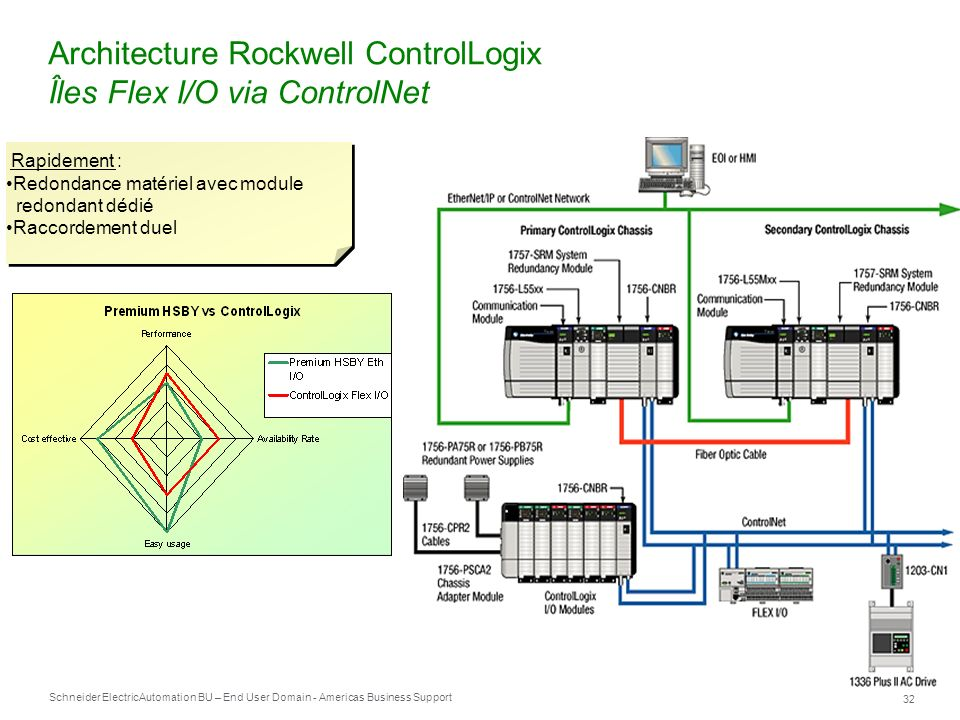 Architecture Rockwell ControlLogix Îles Flex I/O via ControlNet