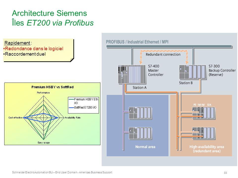 Architecture Siemens Îles ET200 via Profibus