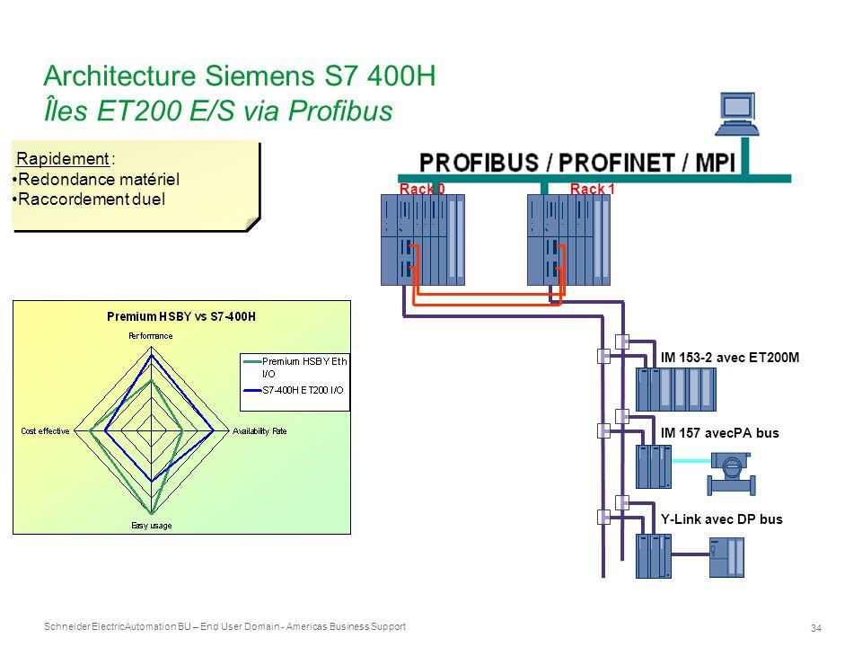 Architecture Siemens S7 400H Îles ET200 E/S via Profibus