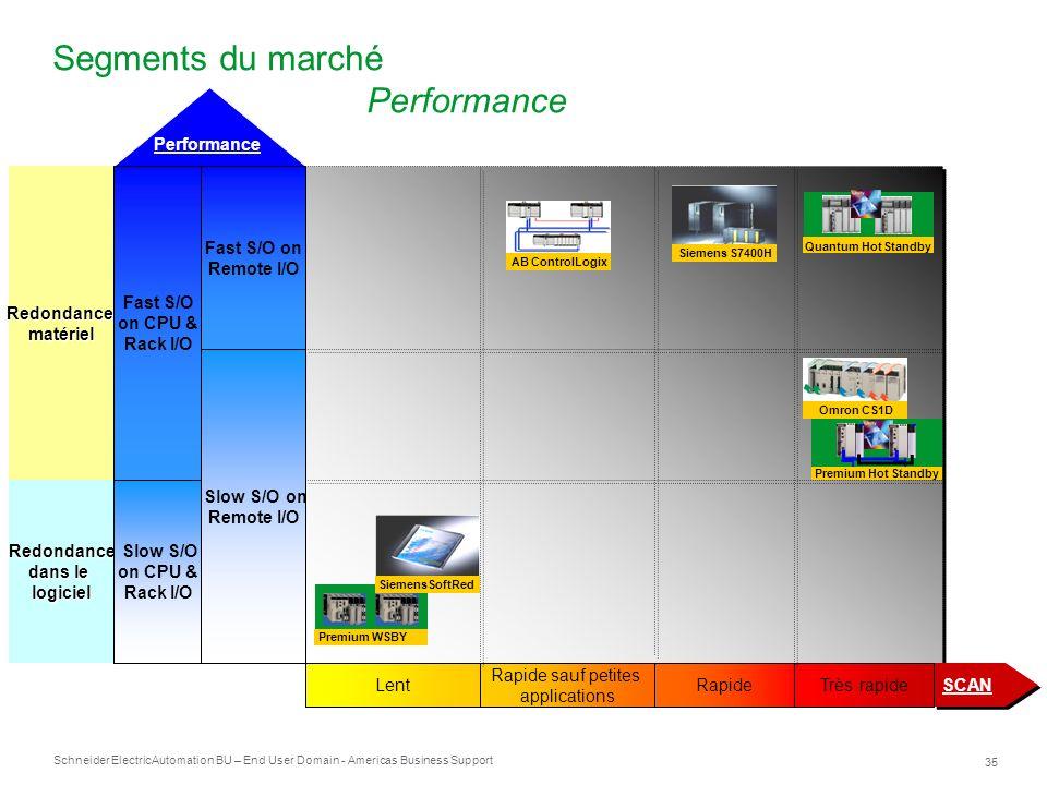 Segments du marché Performance