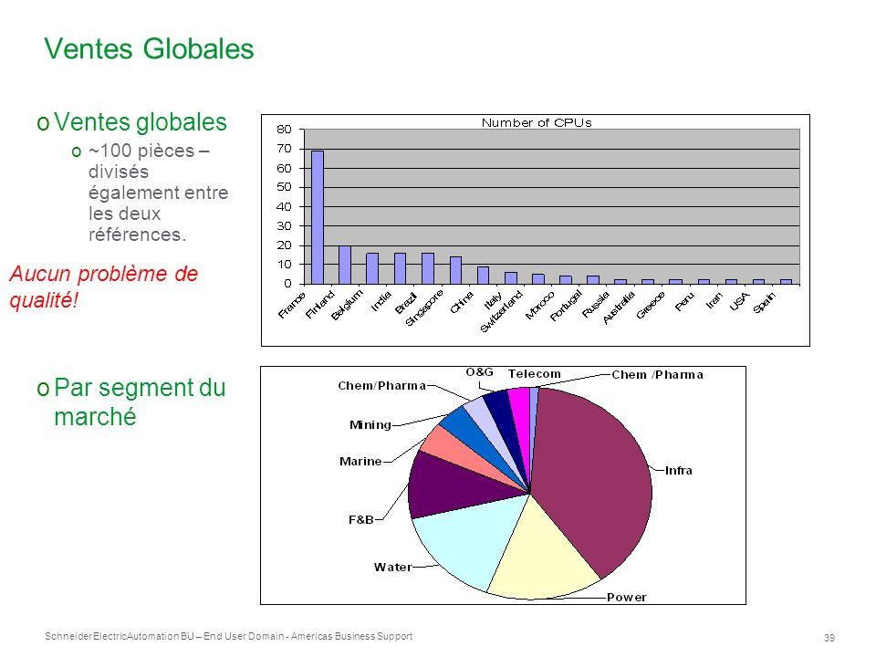 Ventes Globales Ventes globales Par segment du marché