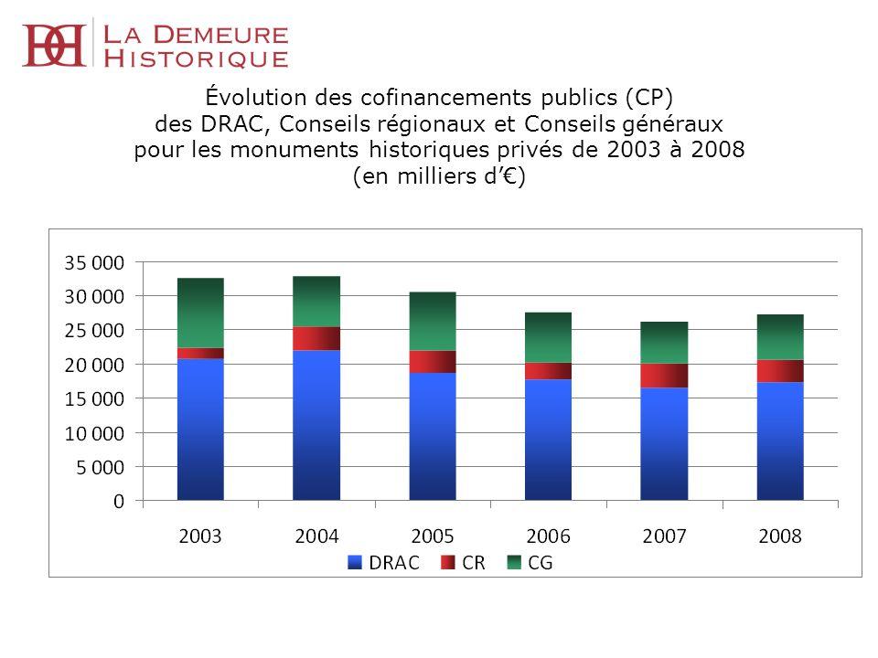 Évolution des cofinancements publics (CP) des DRAC, Conseils régionaux et Conseils généraux pour les monuments historiques privés de 2003 à 2008 (en milliers d'€)