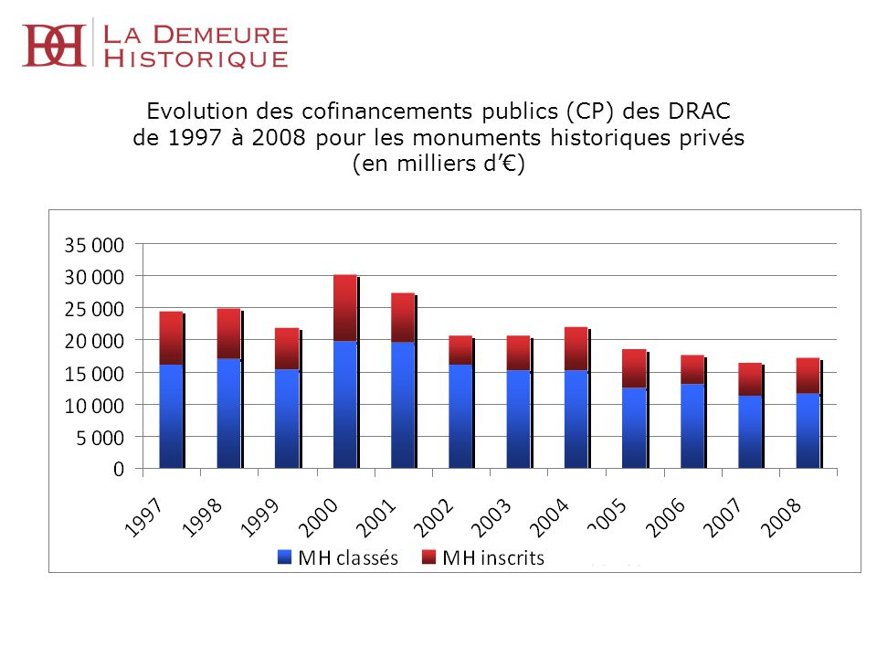 Evolution des cofinancements publics (CP) des DRAC de 1997 à 2008 pour les monuments historiques privés (en milliers d'€)
