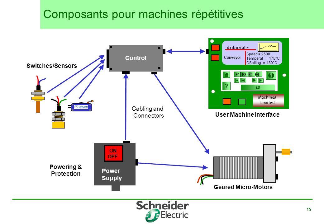 Composants pour machines répétitives
