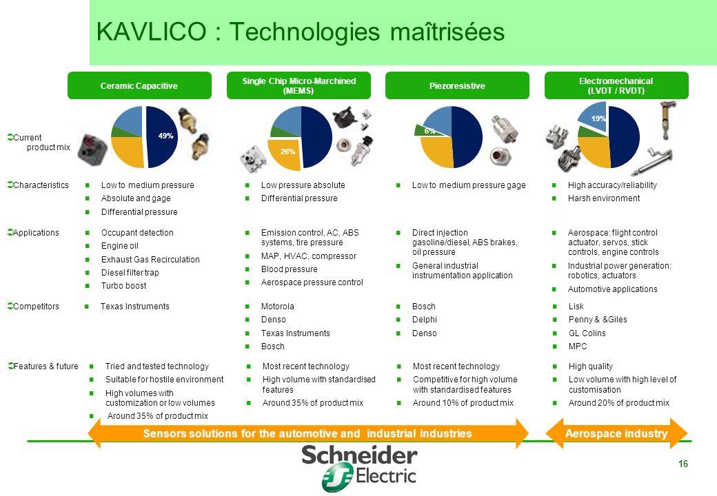 KAVLICO : Technologies maîtrisées