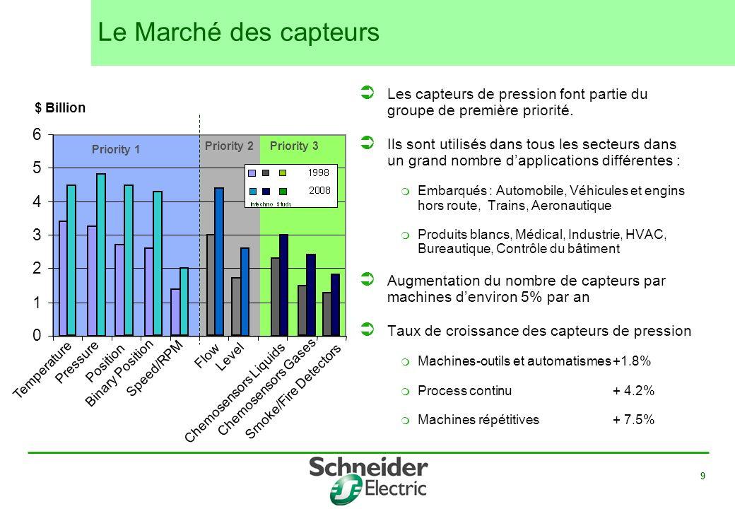 Le Marché des capteurs Les capteurs de pression font partie du groupe de première priorité.