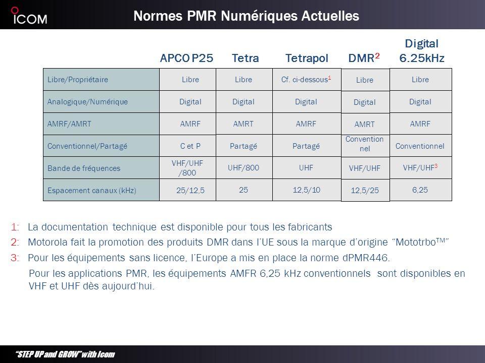 Normes PMR Numériques Actuelles