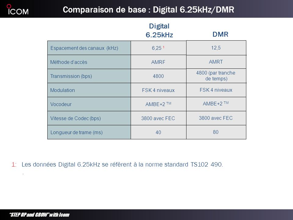Comparaison de base : Digital 6.25kHz/DMR