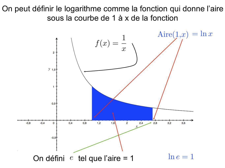 On peut définir le logarithme comme la fonction qui donne l'aire sous la courbe de 1 à x de la fonction