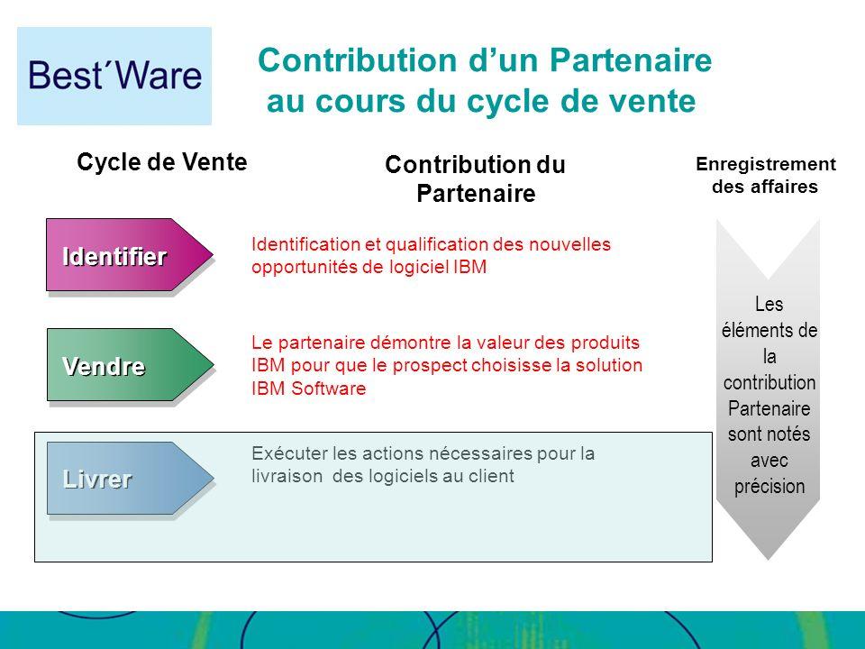 Contribution d'un Partenaire au cours du cycle de vente