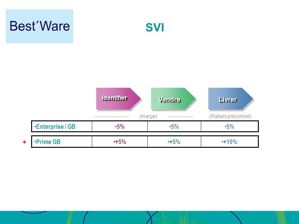 SVI Livrer Vendre 5% Enterprise / GB +10% +5% Prime GB Identifier +