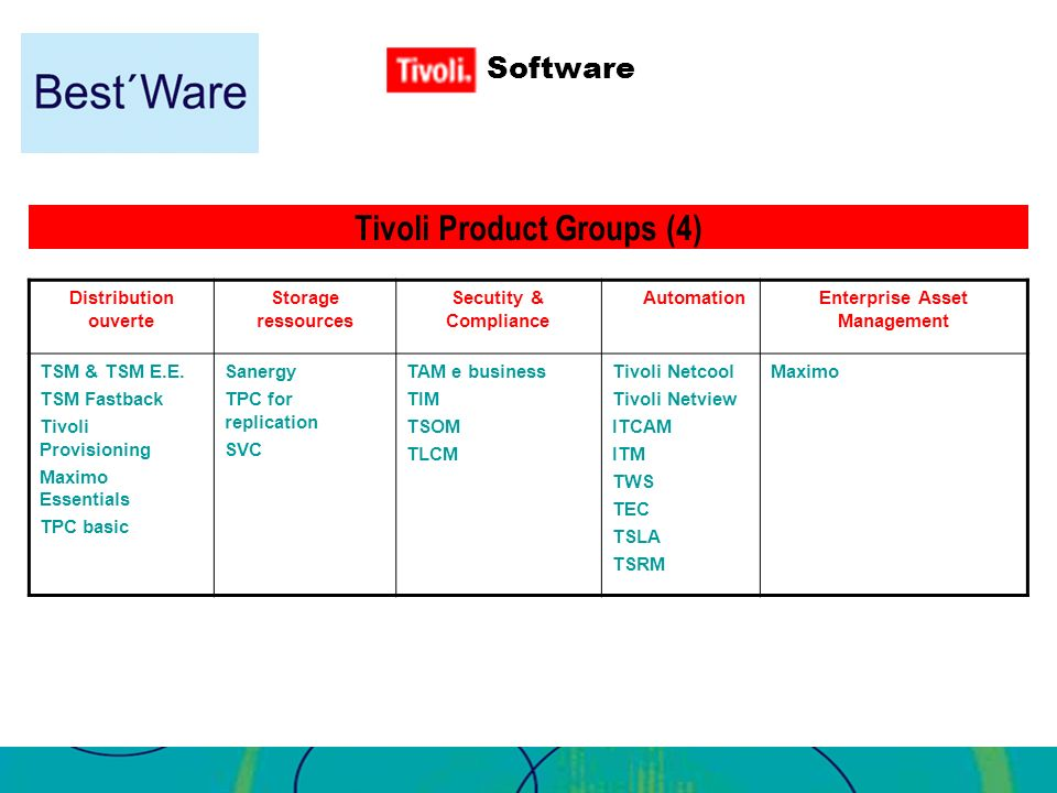 Tivoli Product Groups (4) Enterprise Asset Management