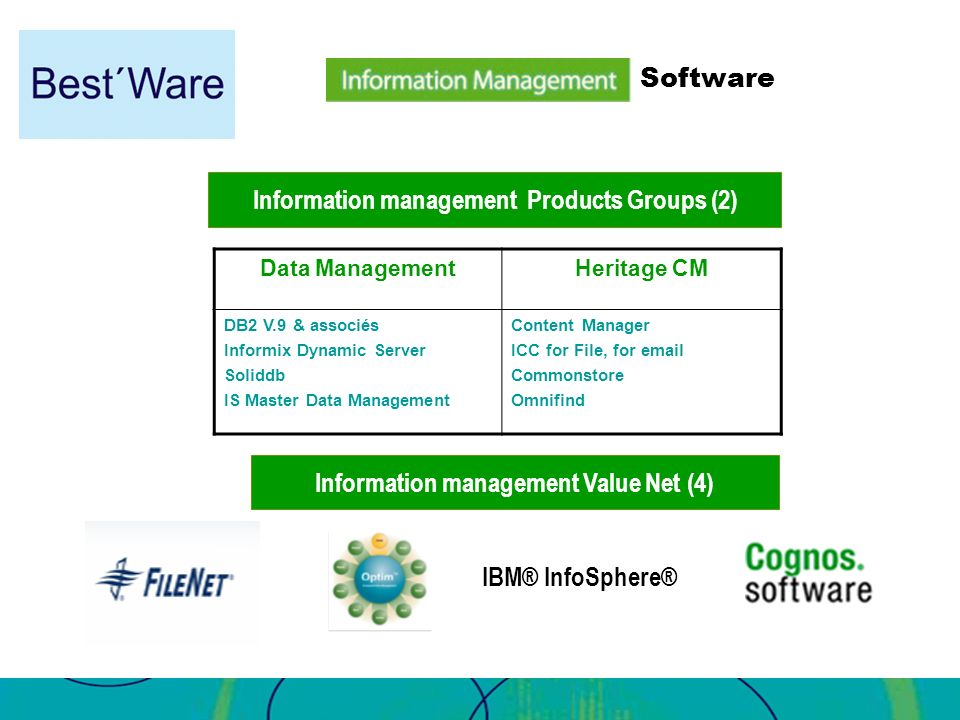 Information management Products Groups (2)