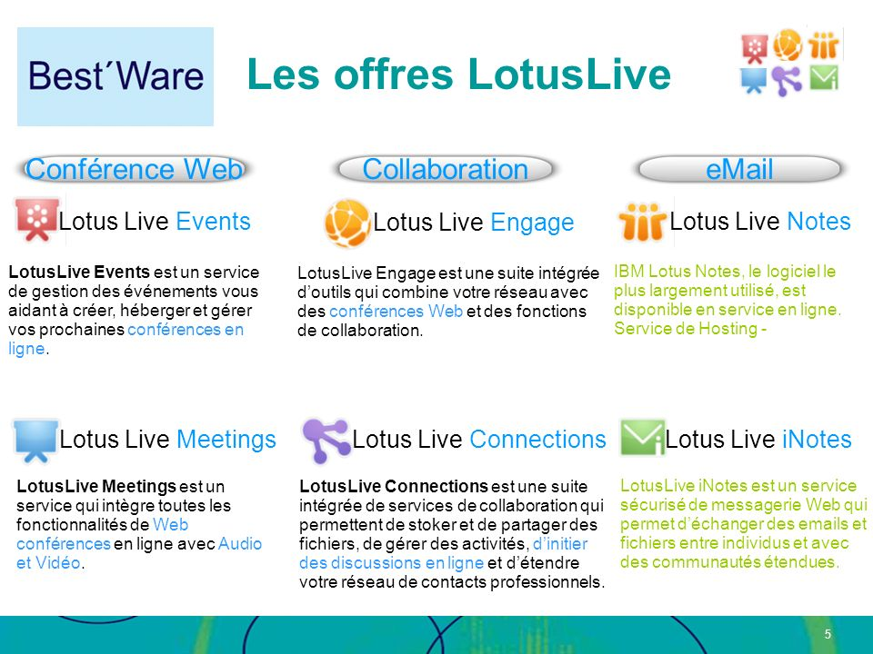 Les offres LotusLive Conférence Web Collaboration eMail
