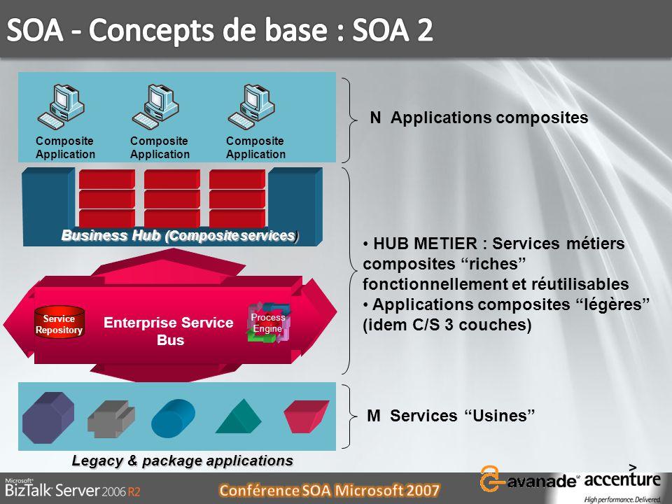 SOA - Concepts de base : SOA 2