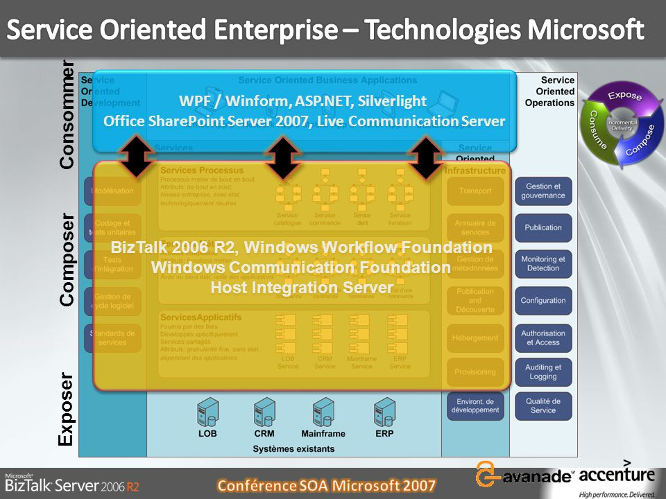 Service Oriented Enterprise – Technologies Microsoft