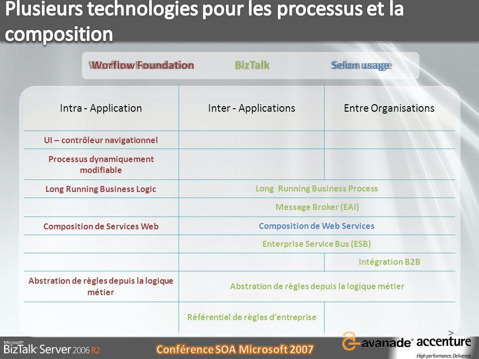 Plusieurs technologies pour les processus et la composition
