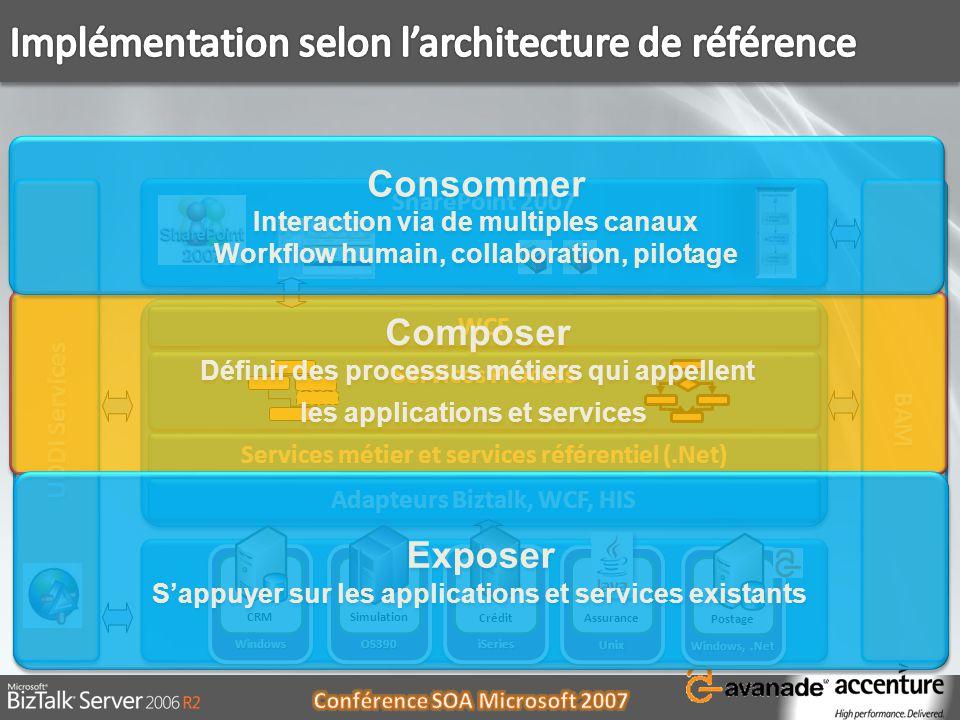 Implémentation selon l'architecture de référence