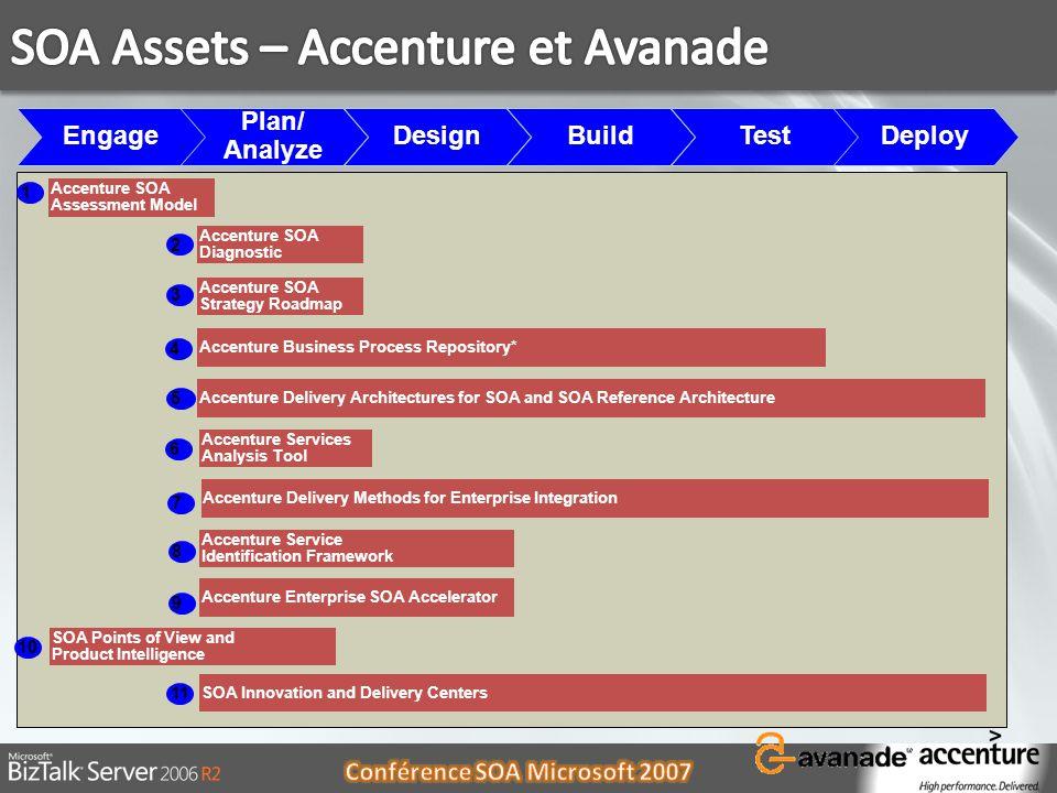 SOA Assets – Accenture et Avanade